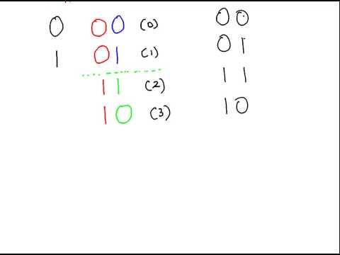 Gray Code Numbers
