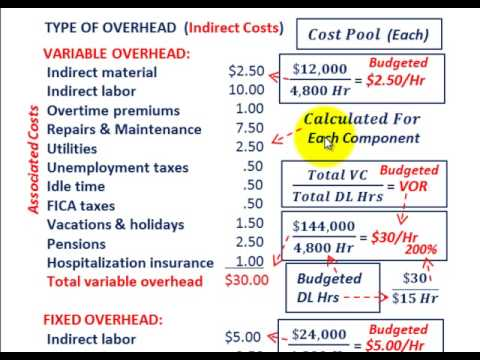 JOB Order Costing (Calculating Predetermined Overhead Rates For Variable & Fixed OVHD Components)