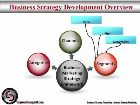 business marketing strategy development