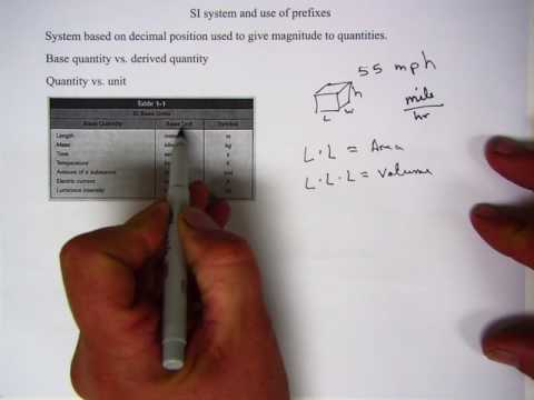 physics c1 quantities and units