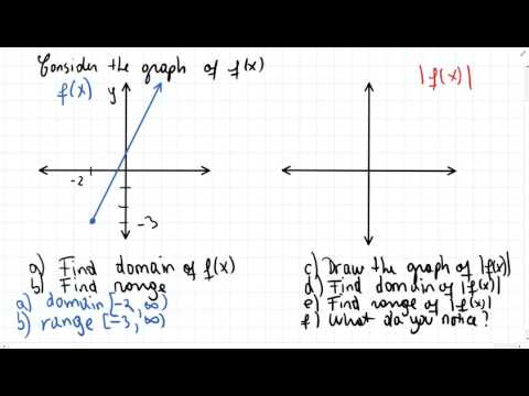 Domain and Range of absolute value functions