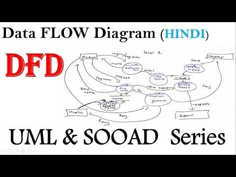 DFD in UML   Data flow diagram in hindi   Sooad series