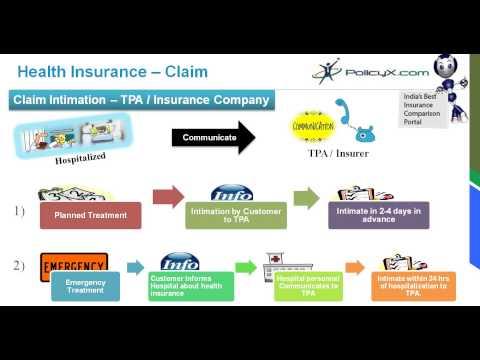 Health Insurance Claim Process | Claim Assistance | PolicyX.com
