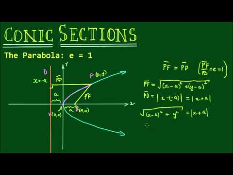 Conic Sections: The Parabola, e = 1