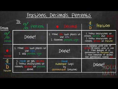 Numerical Conversions (Fractions, Decimals, Percents)