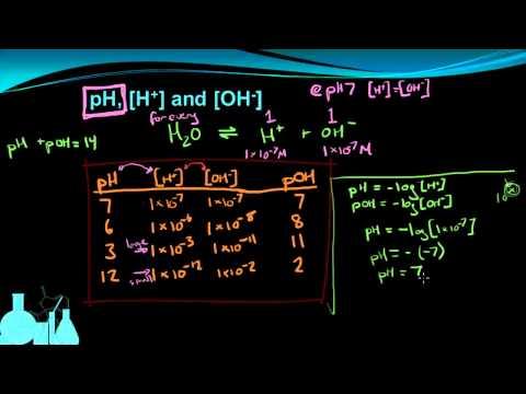 Chemistry 12.3b Calculating pH