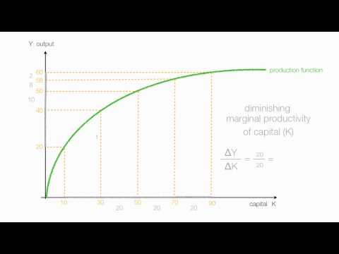 How To Calculate Marginal Productivity of Capital (MPK)