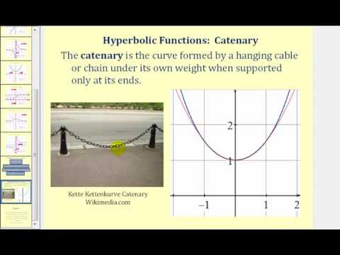 Introduction to Hyperbolic Functions
