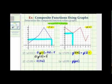 Ex:  Evaluate Composite Functions from Graphs