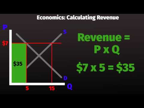 How to Calculate Revenue with Supply and Demand Curves - Fundamental Economics