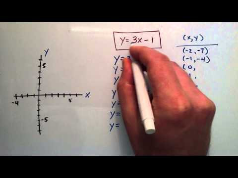 How to Sketch an Equation by Plotting Points, y = 3x - 1 Example, Intermediate Algebra Lesson 59