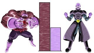Hit Vs Toppo Power Levels Over The Years