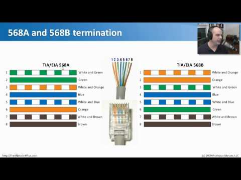 Wiring Standards - CompTIA Network+ N10-004: 2.4