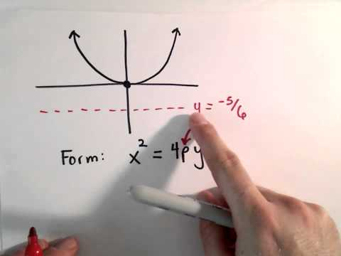 Conic Sections, Parabola : Find Equation of Parabola Given Directrix