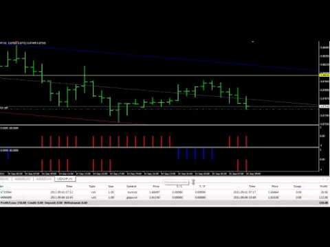 Foreign Exchange Currency Trading - Forex Income Domination