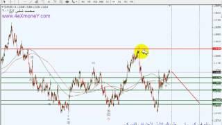 تحليل العملات الفوركس اليوم EURUSD - GBPUSD التحليل الموجي ( موجات اليوت )