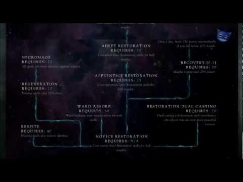 Skyrim Skills - Restoration Skill Tree