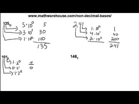 1) Converting Binary and other Bases to Base 10