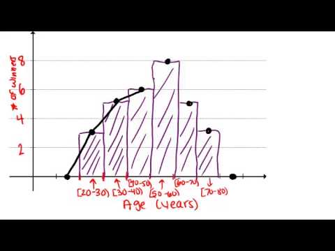 Frequency Polygons: Lesson (Basic Probability and Statistics Concepts)