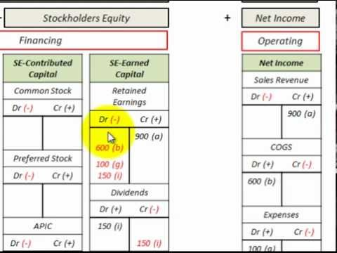 Retained Earnings Accounting (What Is Retained Earnings, Earned Capital Less Dividends)