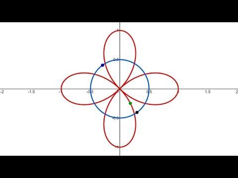 Polar Coordinates: Area: Example 3: Intersection Points