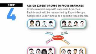 Jigsaw groupwork for cooperative learning