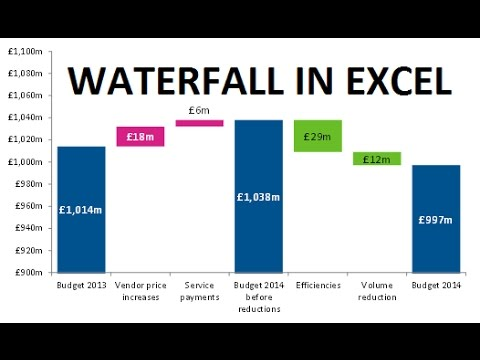 Excel Masterclass Waterfall Chart
