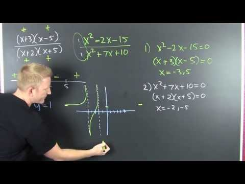 Graphing Rational Expressions 1