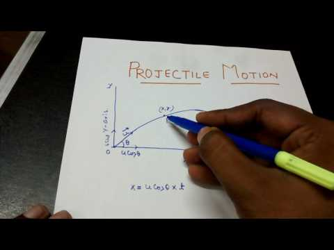 Derivation of Projectile motion...explained