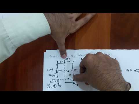 AFD, SFD and BMD for statically Determinant Portal Frame Problem 1 part 1