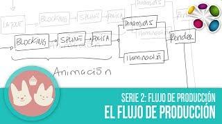 Como se hace un Corto animado - Flujo de Producción (Video 2 de 3)