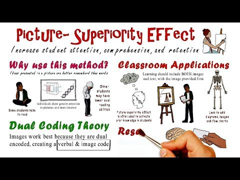 Picture Superiority Effect | Teaching Strategies #2