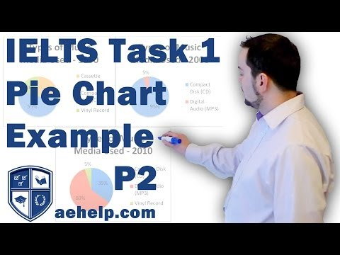 IELTS task 1 writing pie chart example with structure part 2 of 2