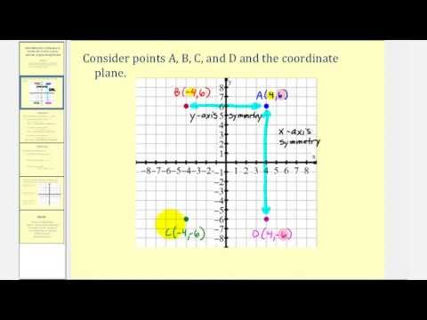 Introduction to Symmetry about the x-axis, y-axis, and the origin Using Points