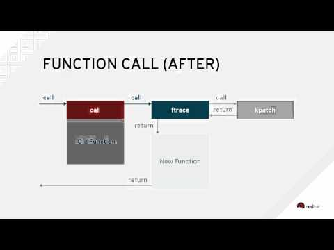 Maximize availability with dynamic kernel updates in Red Hat Enterprise Linux 7 (technical preview)