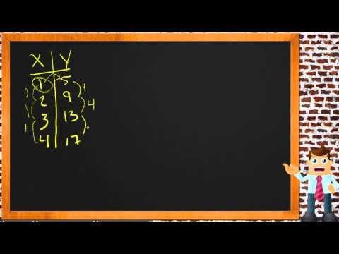Write a Function Rule: An Application (Algebra I)