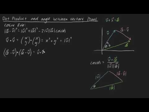 Dot product and angle between two vectors proof