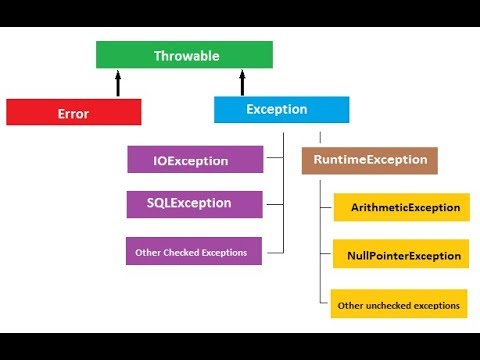 71. Exception handling in java