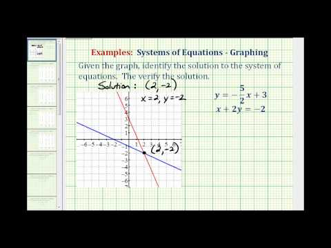Ex:  Identify the Solution to a System of Equation Given a Graph, Then Verify
