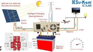 Solar Inverter Charges Batteries and Runs Load Through Both Solar and Mains