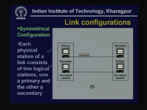 Lecture - 17 Data Link Control