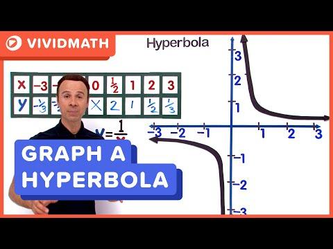 Graphing Hyperbolic Equations - VividMaths.com