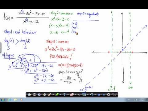Rational function - degree of numerator greater than degree of denominator