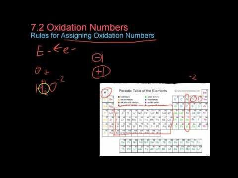 7.2 Oxidation Numbers