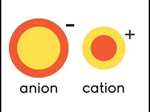Ions - Cations and Anions for kids