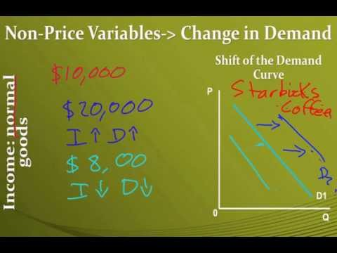 Non-Price Variables and Shifts of Demand - Income: Normal Goods