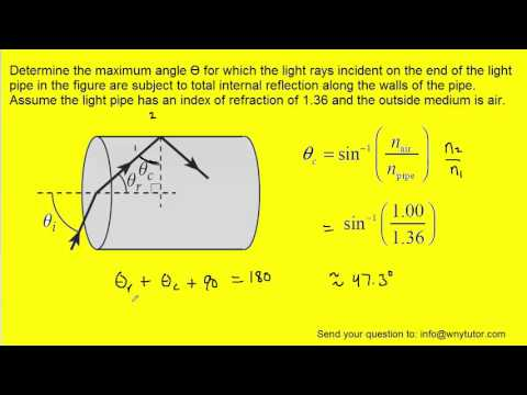 Determine the maximum angle θ for which the light rays