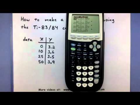 Pre-Calculus - How to make a scatter plot using the TI-83/84 calculator