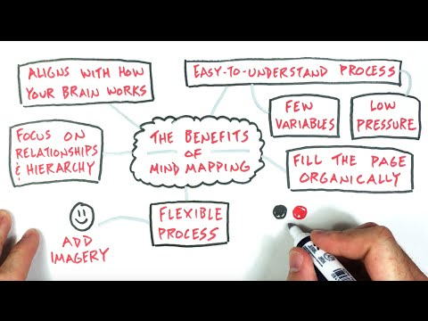 A Mind Mapping Approach To Your Sketchnotes