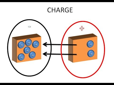 WHAT IS ELECTRICITY - PART 1 - CHARGE